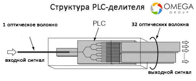 plc-сплиттер
