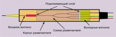 plc сплиттер