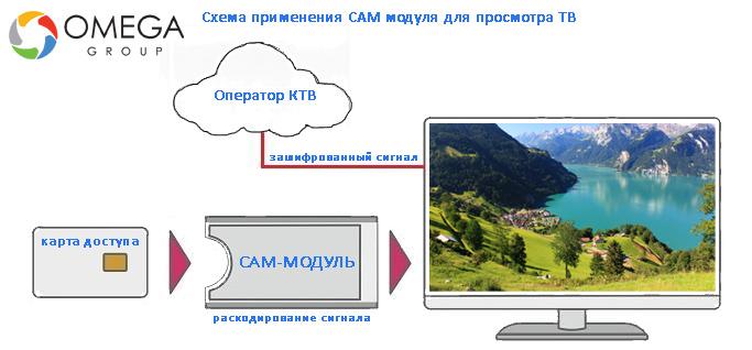 Схема применения CAM-модулей