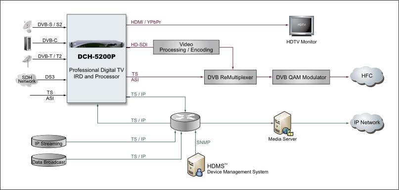 Схема применения ресиверов PBI DCH-5200