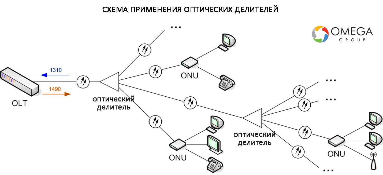 Схема применения оптических делителей