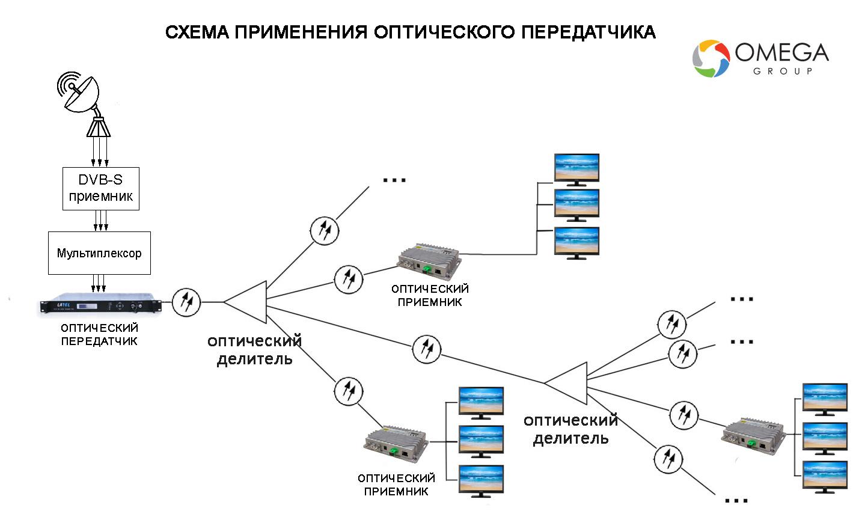 Схема применения передатчиков оптического сигнала