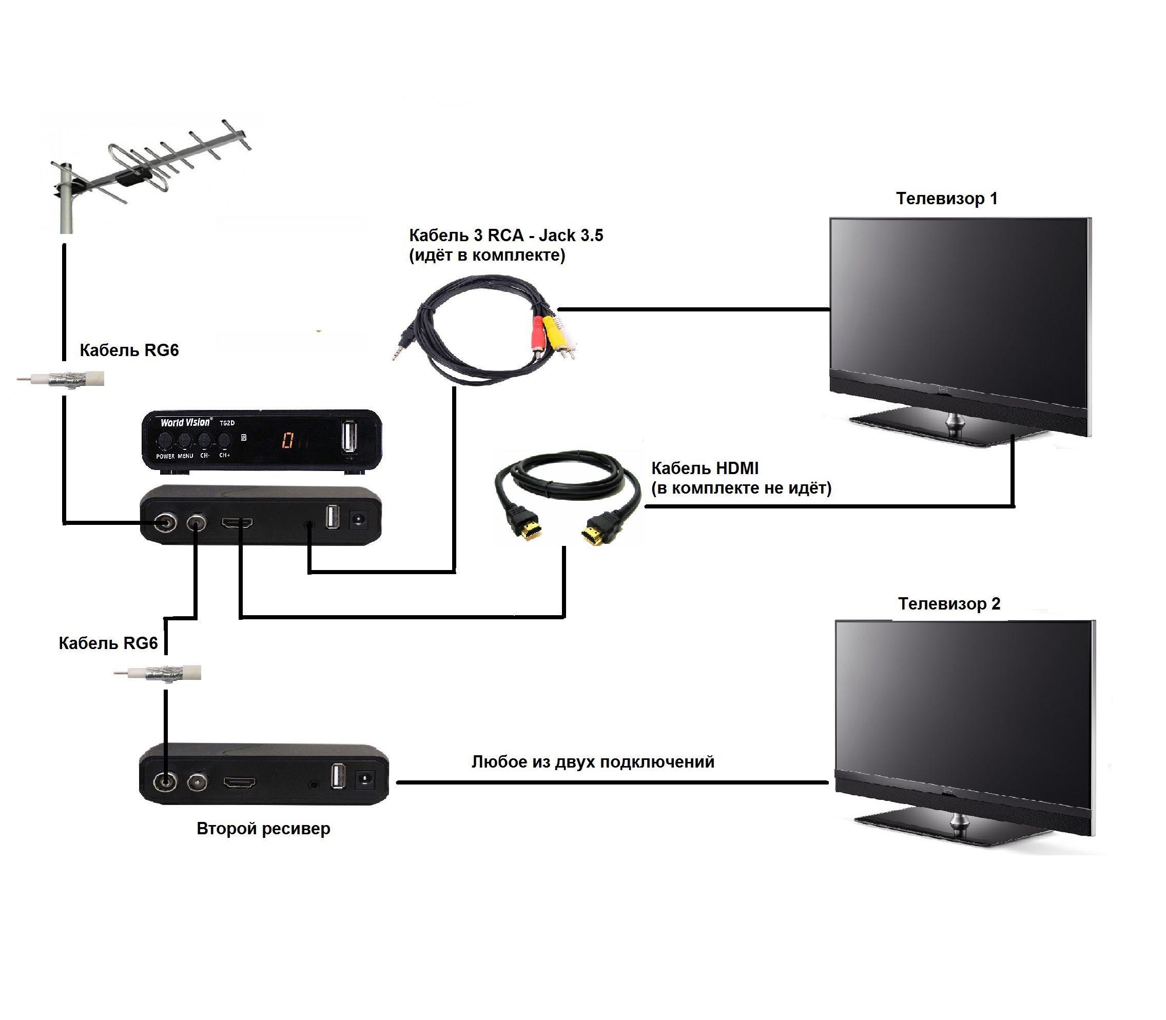 Схема подключения кабельного цифрового ресивера DVB-C